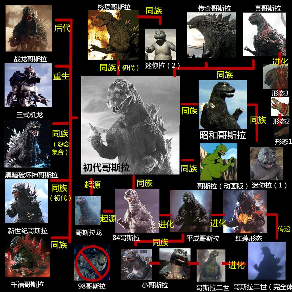怪獸之王哥吉拉的關係圖!他是不老傳奇也是正義的夥伴!《金剛大戰哥吉拉》— 我們用電影寫日記